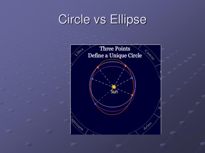 Circle vs Ellipse