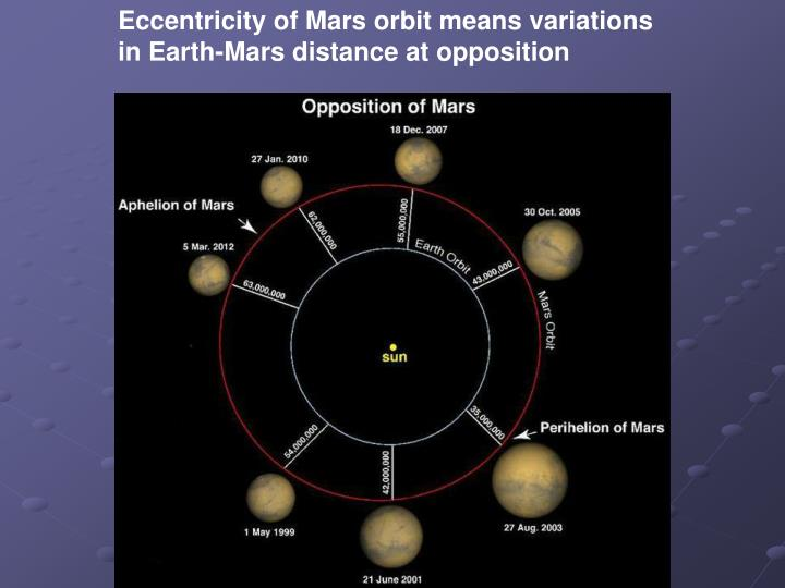 Eccentricity of Mars orbit means variations in Earth-Mars distance at opposition