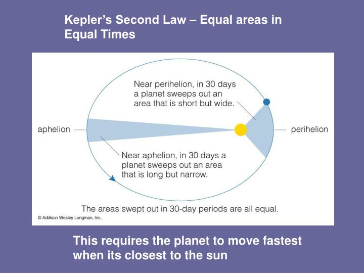 Kepler's Second Law – Equal areas in Equal Times