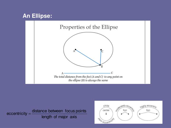 An Ellipse:
