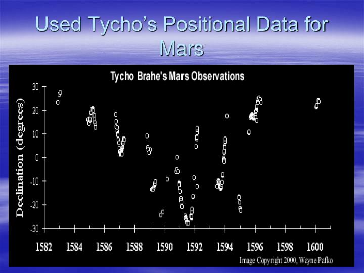 Used Tycho's Positional Data for Mars