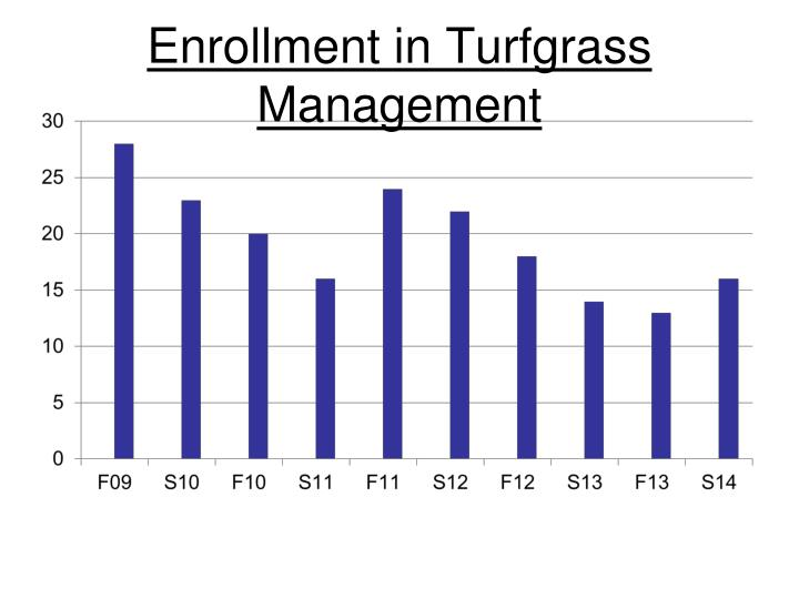 Enrollment in Turfgrass Management