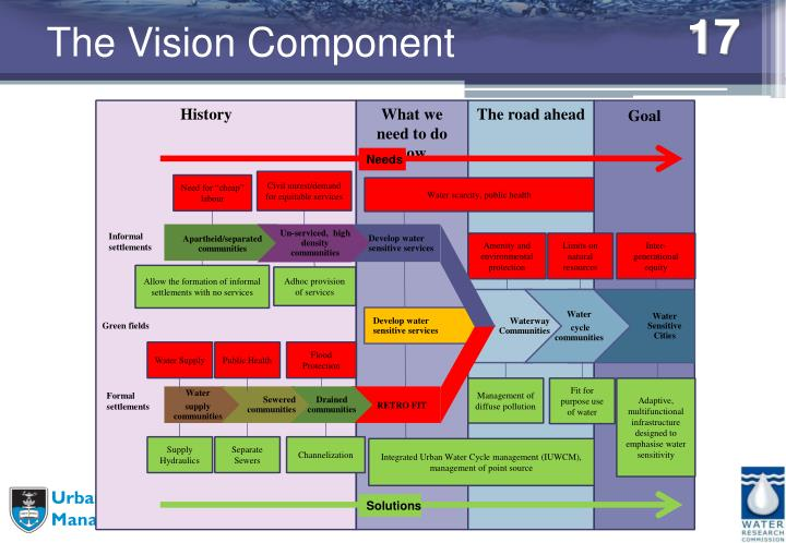 The Vision Component