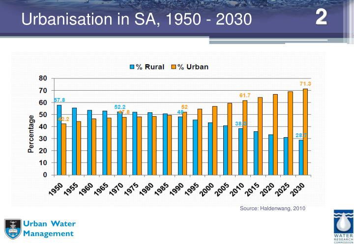 Urbanisation in sa 1950 2030