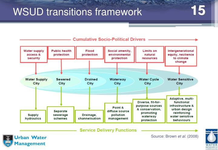 WSUD transitions framework