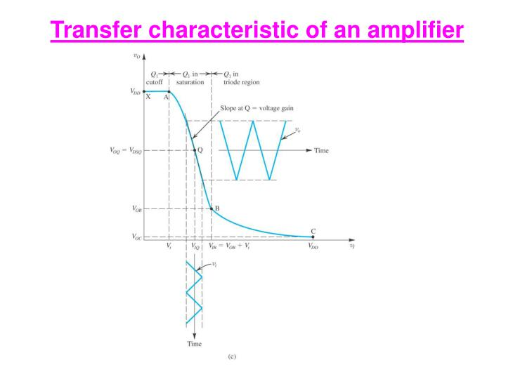 Transfer characteristic of an amplifier