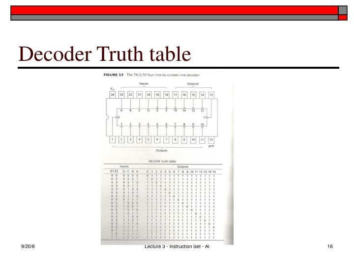 Decoder Truth table