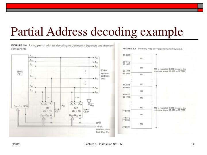 Partial Address decoding example
