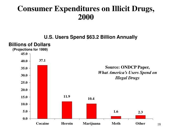 U.S. Users Spend $63.2 Billion Annually