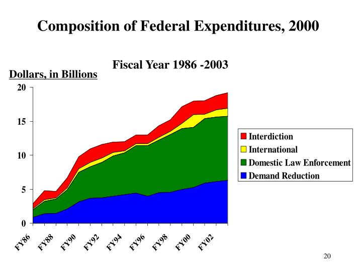 Fiscal Year 1986 -2003