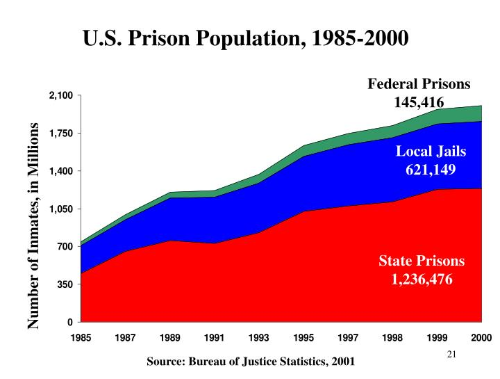 Federal Prisons