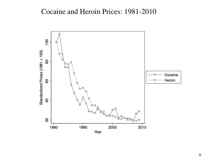 Cocaine and Heroin Prices: 1981-2010
