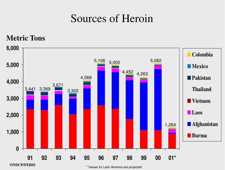Sources of Heroin