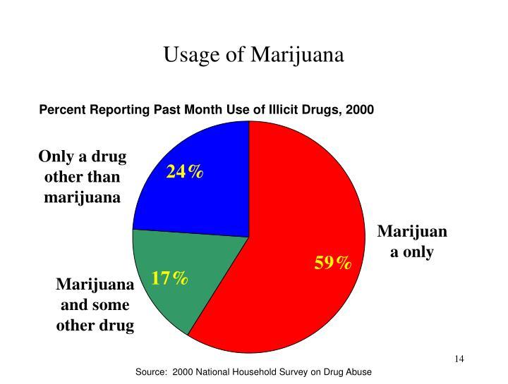 Usage of Marijuana