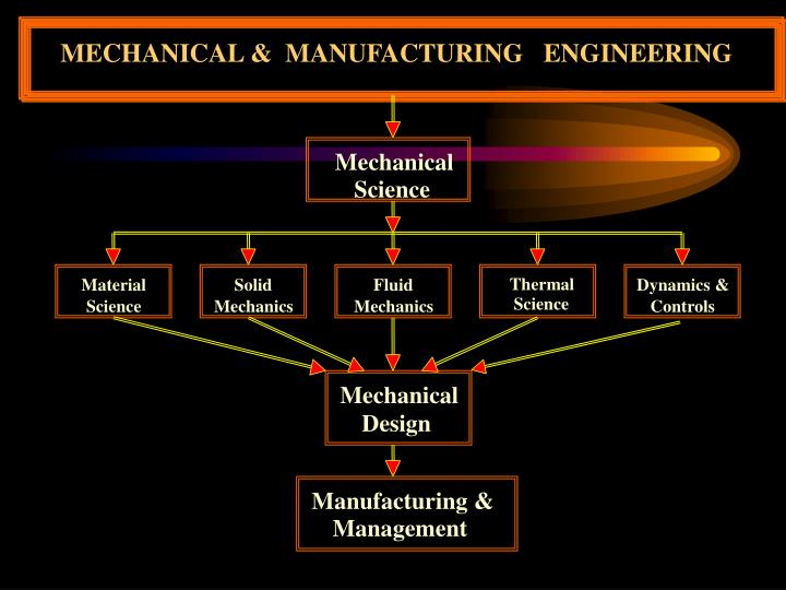 MECHANICAL &  MANUFACTURING   ENGINEERING
