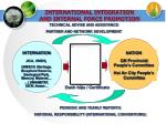 international integration and internal force promotion