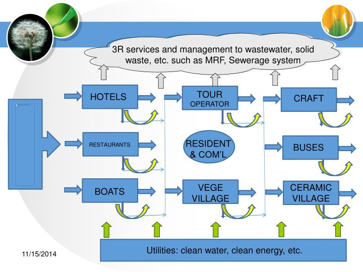 3R services and management to wastewater, solid waste, etc. such as MRF, Sewerage system