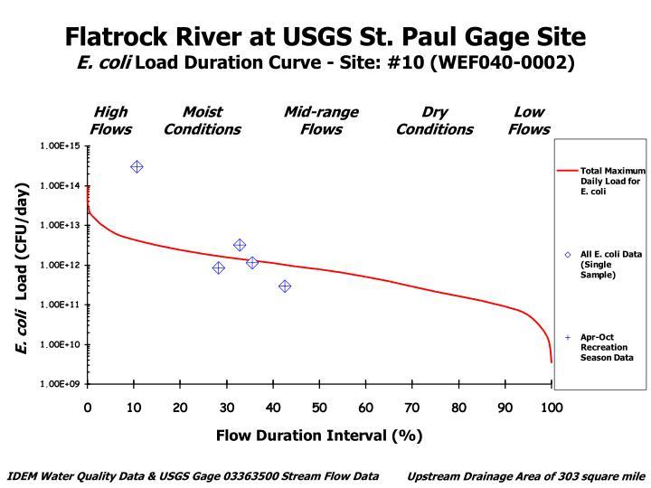 Flatrock River at USGS St. Paul Gage Site