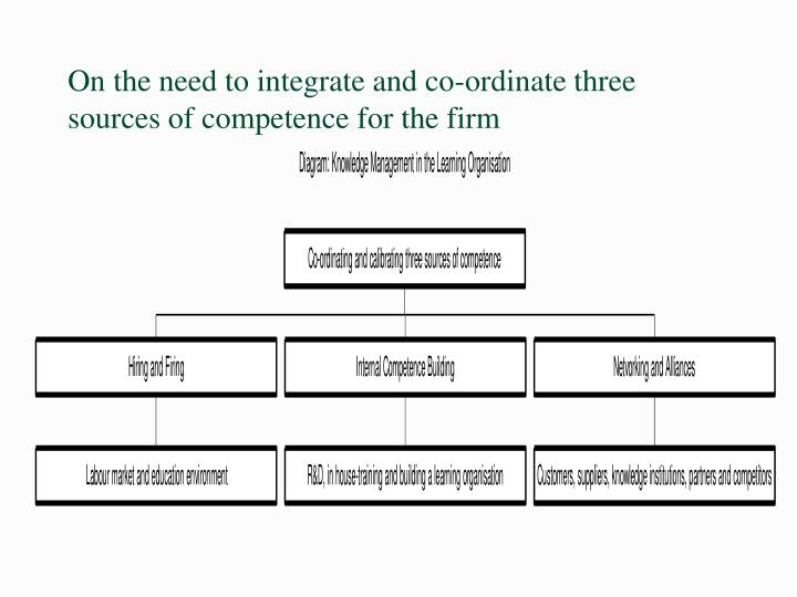 On the need to integrate and co-ordinate three sources of competence for the firm
