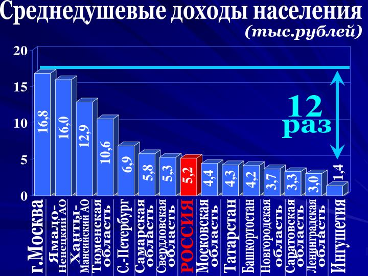 Среднедушевые доходы населения