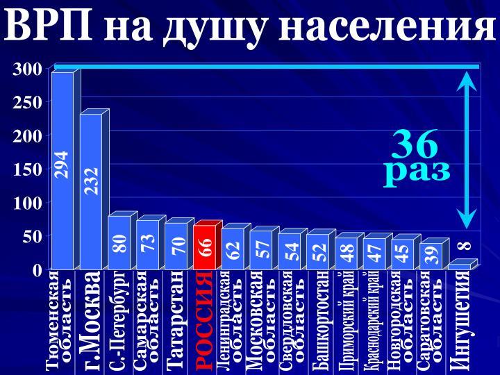 ВРП на душу населения