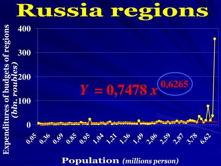 Russia regions