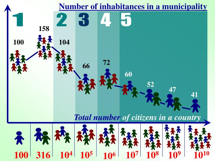 Number of inhabitances in a municipality