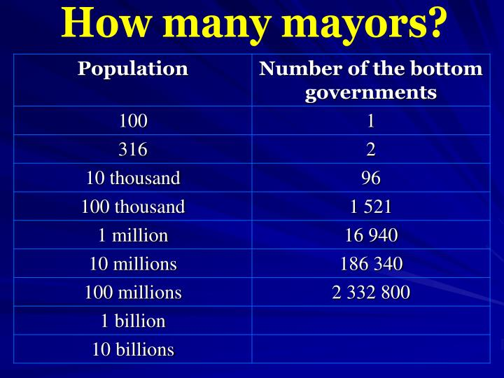 How many mayors?