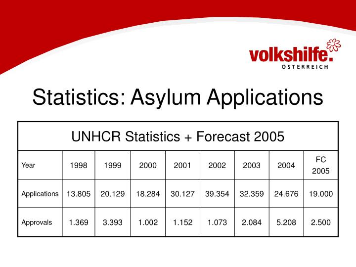Statistics: Asylum Applications