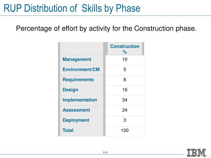 Construction%