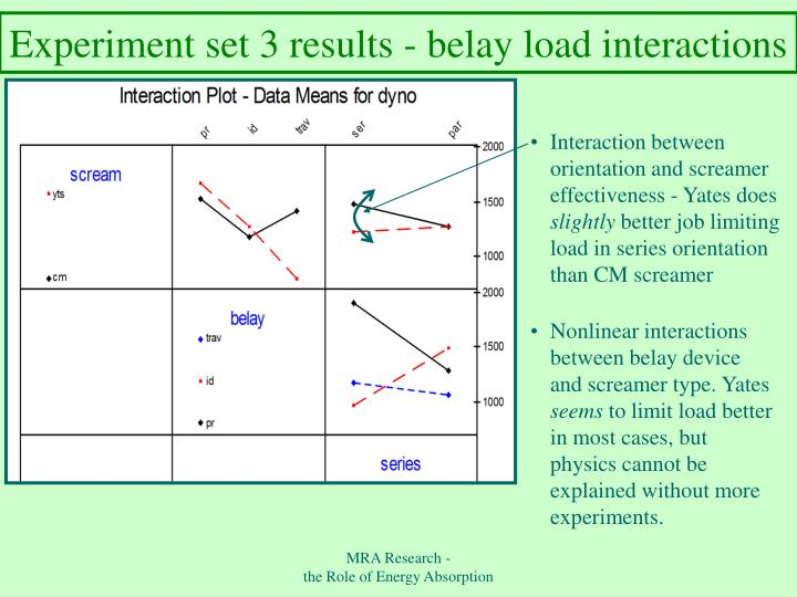 Experiment set 3 results - belay load interactions