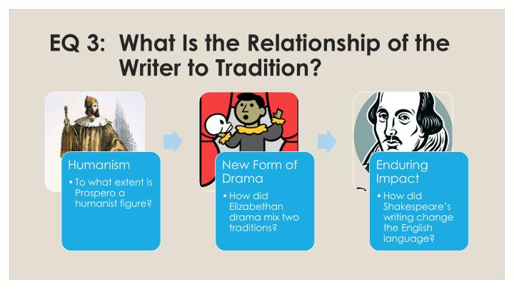 EQ 3:  What Is the Relationship of the Writer to Tradition?