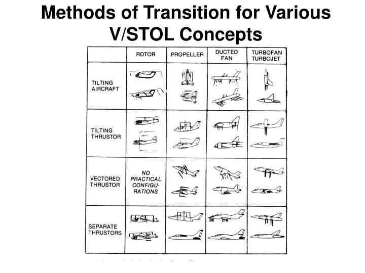Methods of transition for various v stol concepts