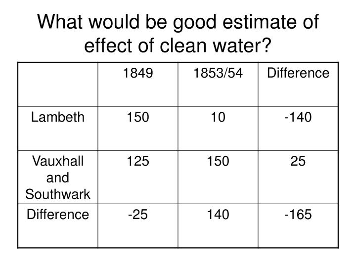 What would be good estimate of effect of clean water?