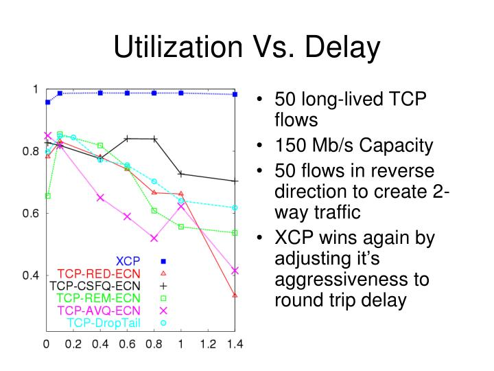 50 long-lived TCP flows
