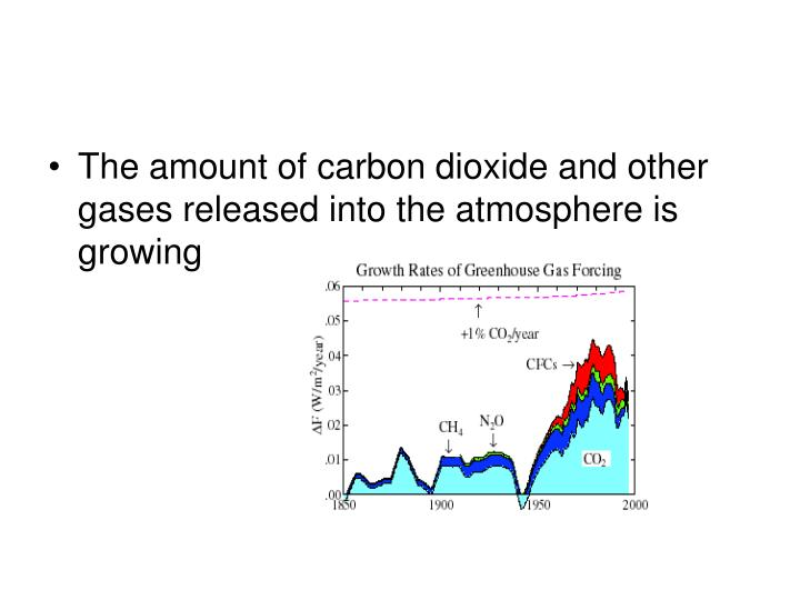 The amount of carbon dioxide and other gases released into the atmosphere is growing