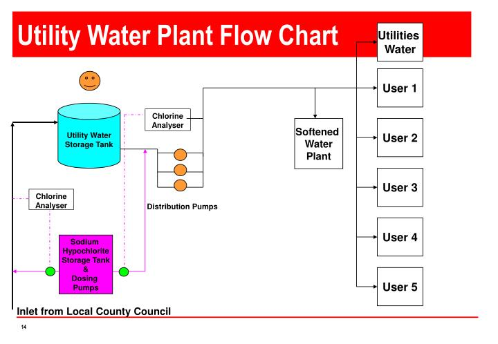 Utility Water Plant Flow Chart