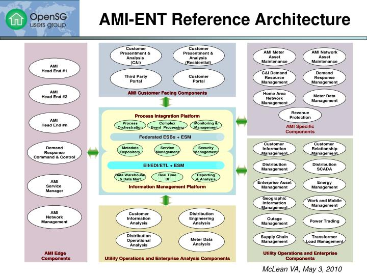 AMI-ENT Reference Architecture
