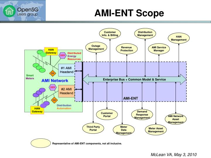 AMI-ENT Scope