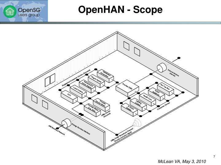 OpenHAN - Scope
