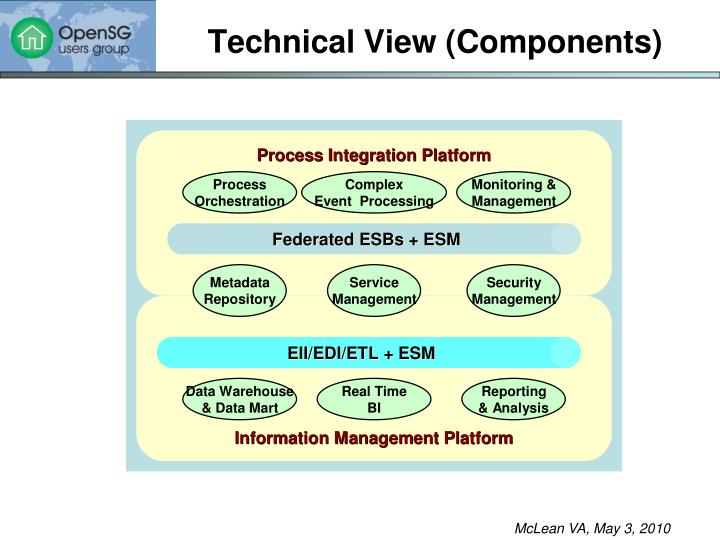 Technical View (Components)
