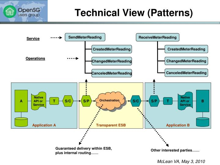 Technical View (Patterns)