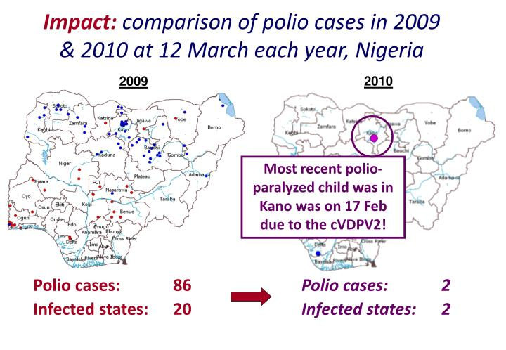 Most recent polio-paralyzed child was in Kano was on 17 Feb due to the cVDPV2!