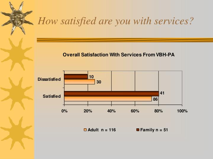 How satisfied are you with services?