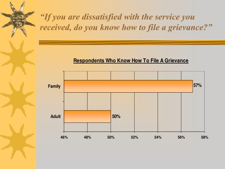 """If you are dissatisfied with the service you received, do you know how to file a grievance?"""