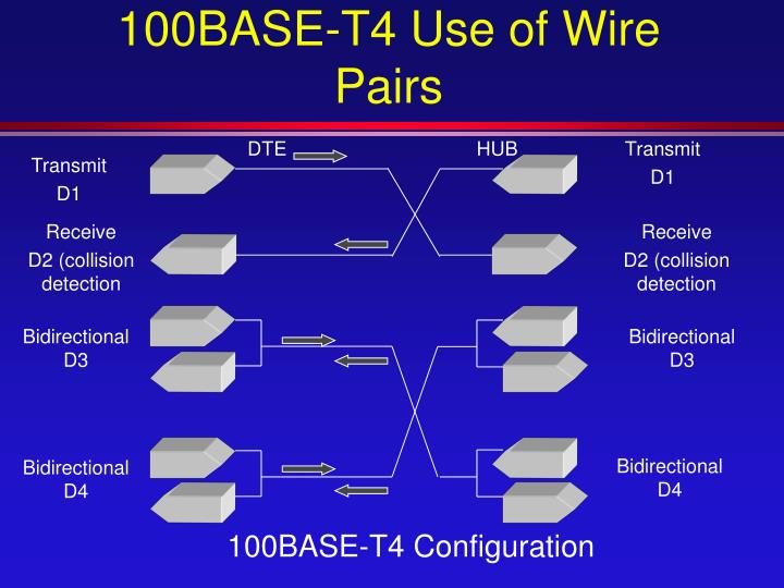 100BASE-T4 Use of Wire Pairs