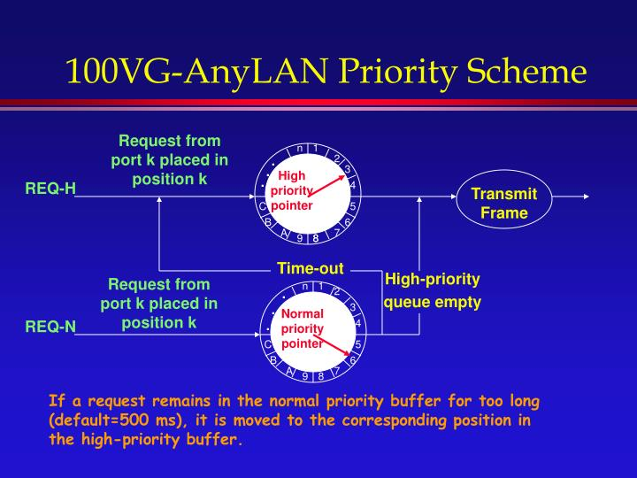 100VG-AnyLAN Priority Scheme