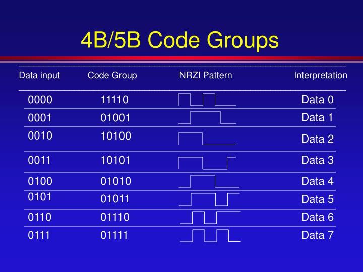 4B/5B Code Groups
