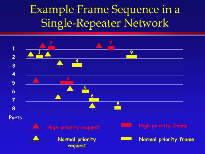 Example Frame Sequence in a Single-Repeater Network