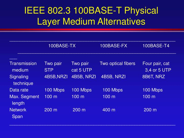 IEEE 802.3 100BASE-T Physical Layer Medium Alternatives